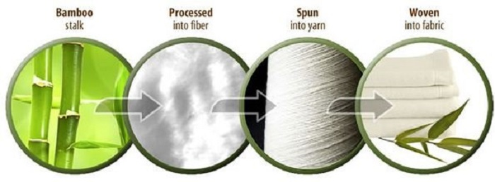 Quy trình sản xuất vải Bamboo