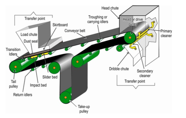 cấu tạo băng tải tự động