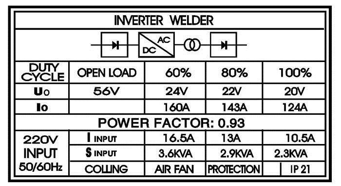 thông số kĩ thuật hàn điện