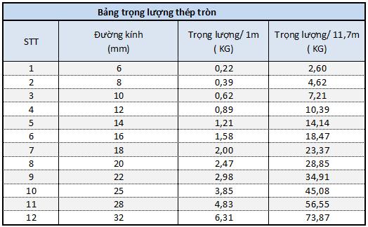 bảng khối lượng riêng của thép