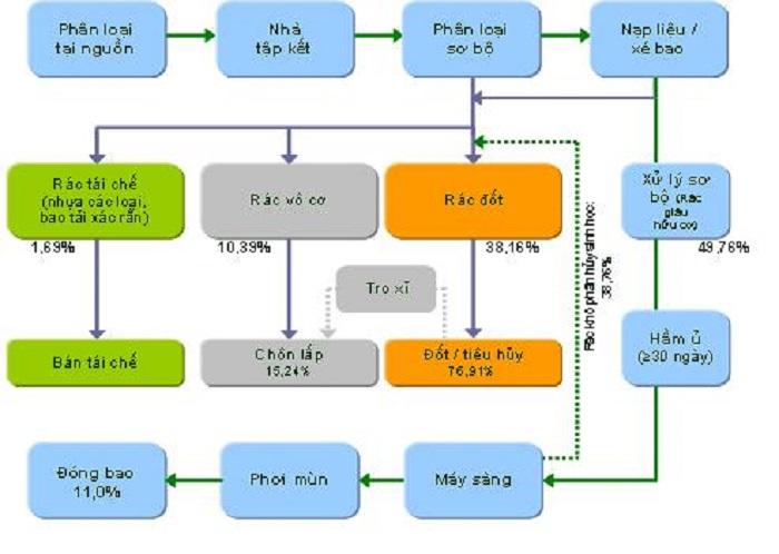 quy trình tái chế chất thải rắn
